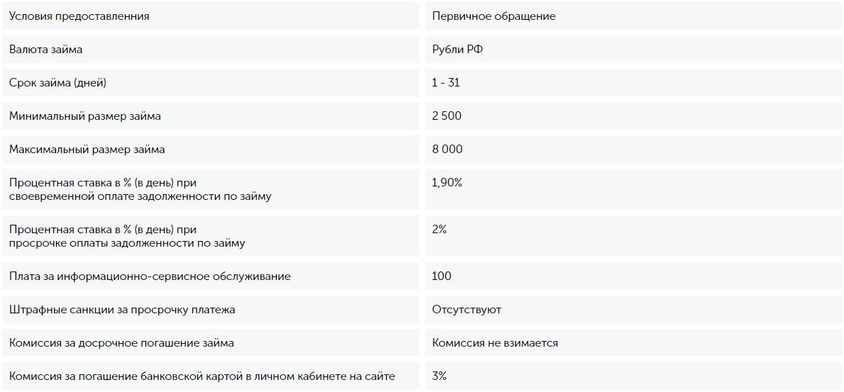 МФО WoMoney - займ для женщин РФ онлайн